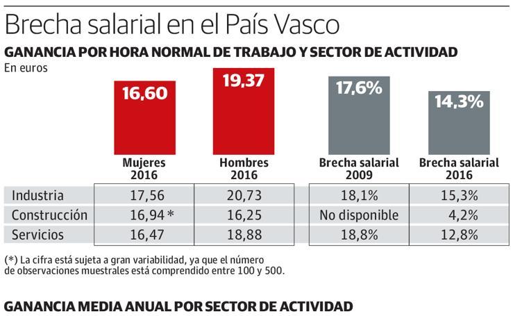 Brecha salarial en Euskadi