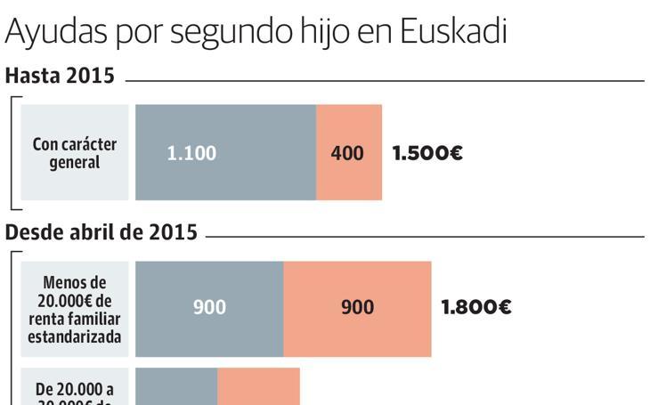 Ayudas por segundo hijo en Euskadi