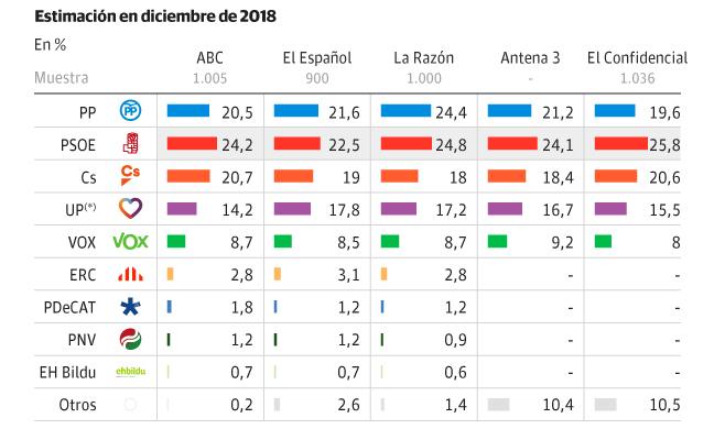 El PSOE ganaría las elecciones generales, pero la suma de PP, Ciudadanos y Vox superaría a la izquierda