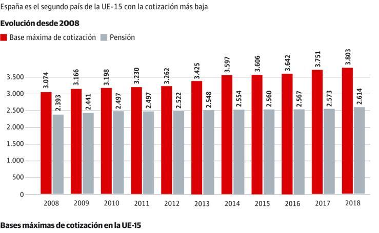 La base máxima se eleva un 42% desde 2008