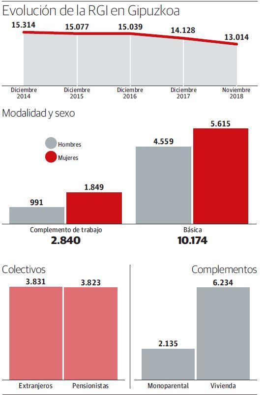 Euskadi encalla en la reforma de la RGI