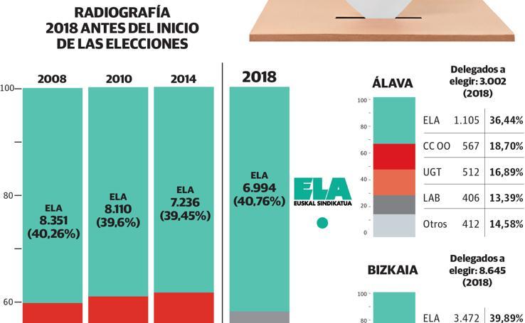 Elecciones sindicales en Euskadi. Periodo concentrado