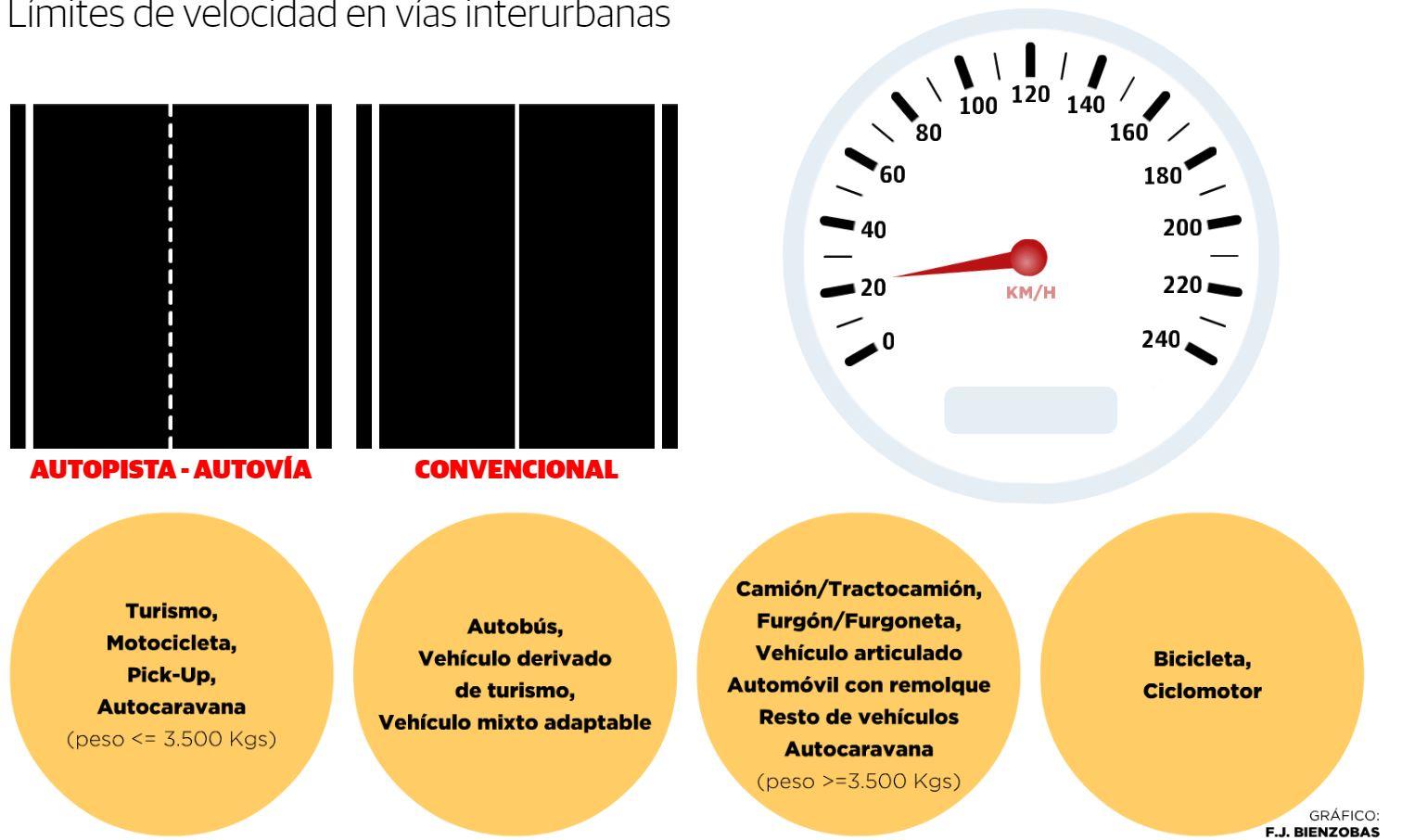 Consulta las modificaciones de los límites de velocidad