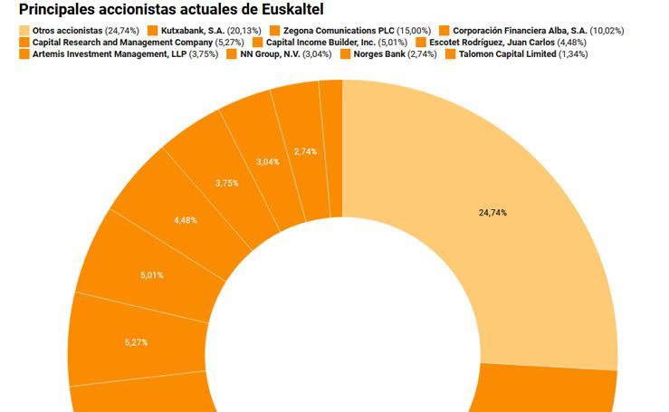 Accionariado de Euskaltel