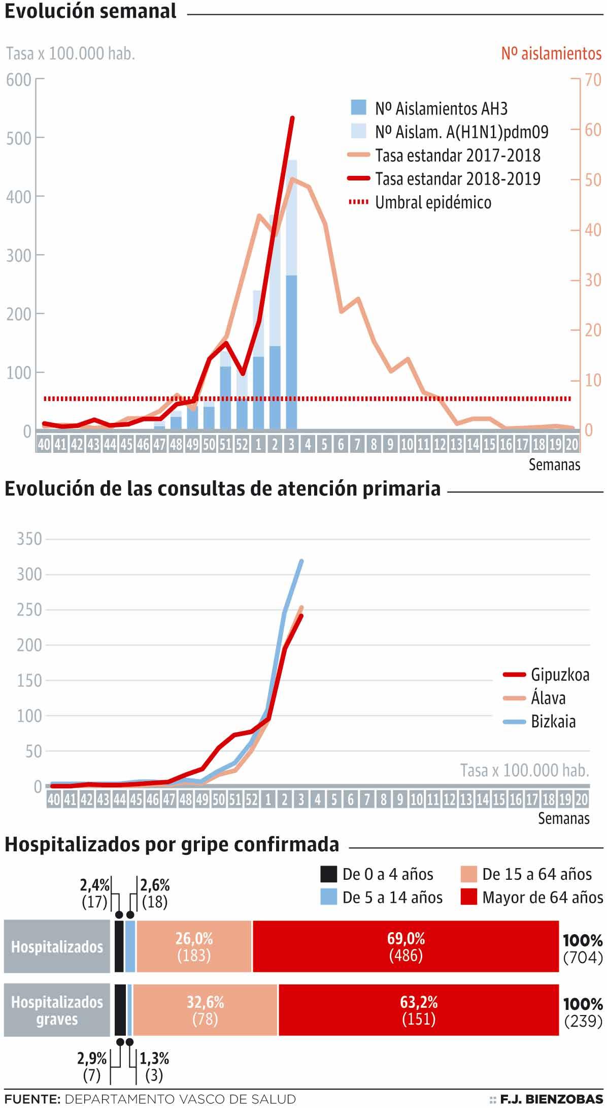 Evolución de la gripe en la CAPV