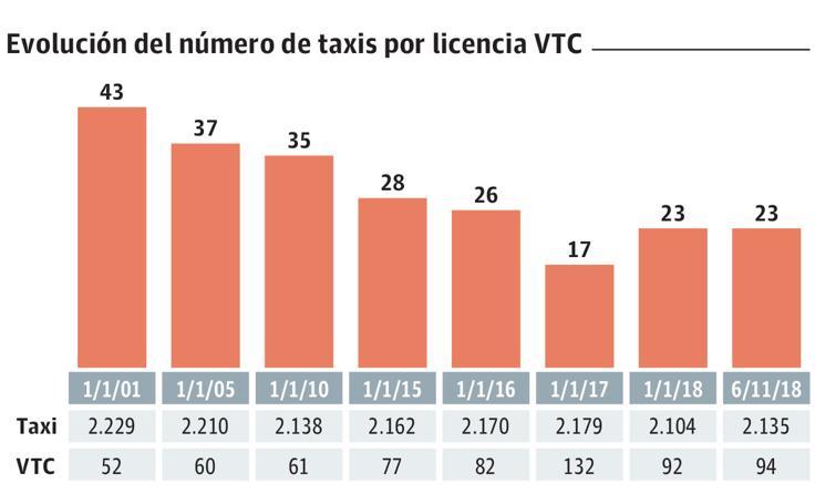 Situación del taxis y los VTC en Euskadi