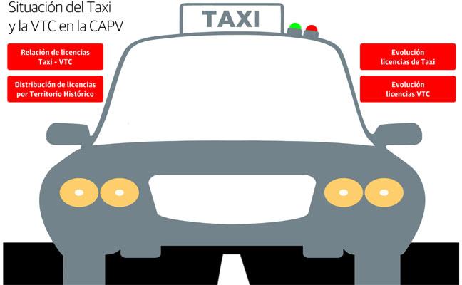 Los datos de taxis y VTC en Euskadi