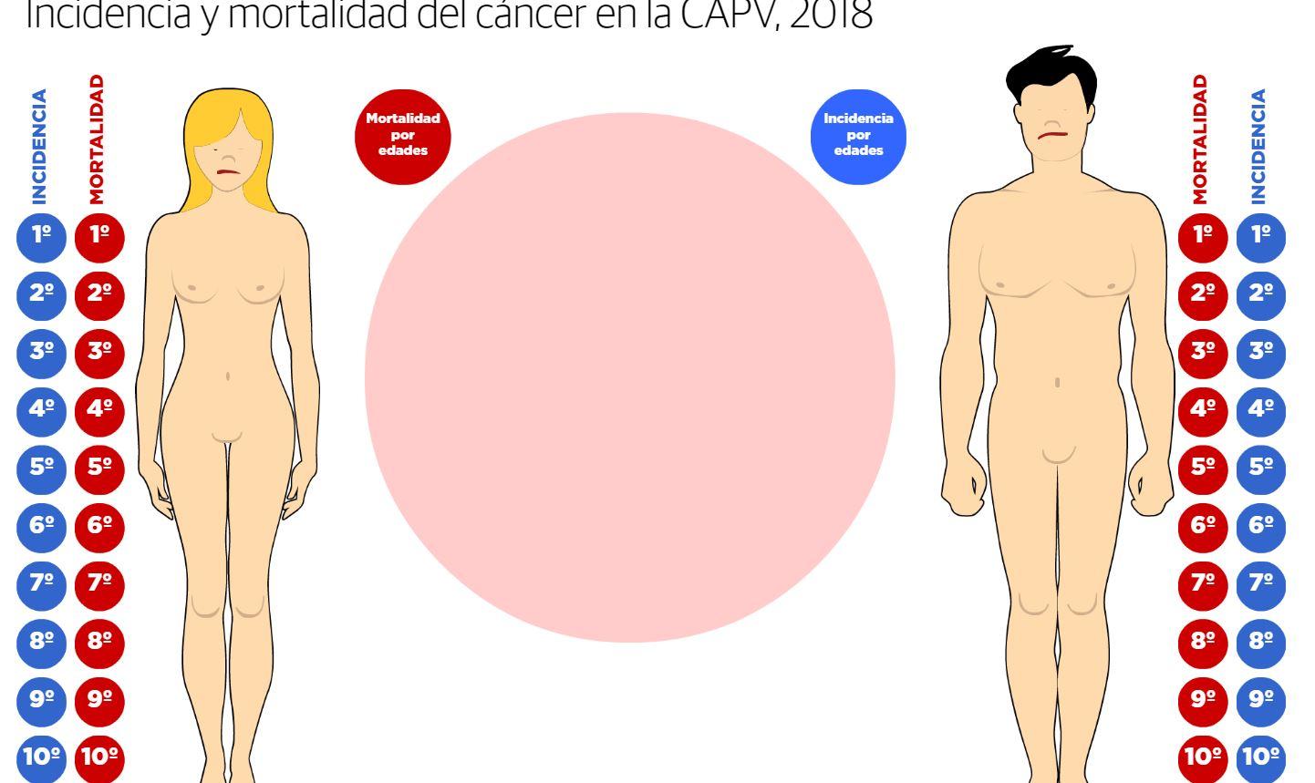 ¿Cuál es el cáncer más frecuente en Euskadi?