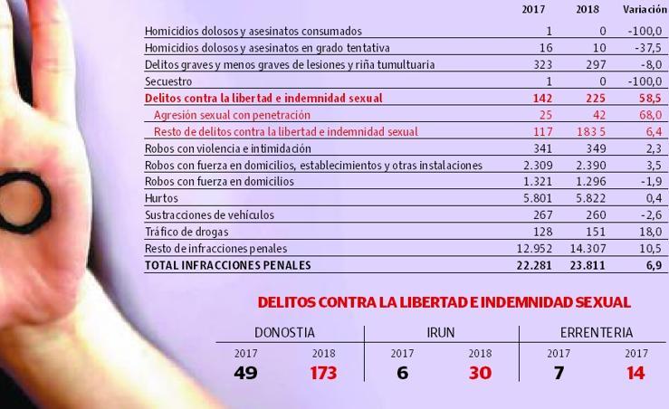 Infracciones penales registradas en Gipuzkoa