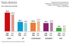 El PSOE barrería en las elecciones, el PP recupera la segunda posición y Ciudadanos, Podemos y Vox caen