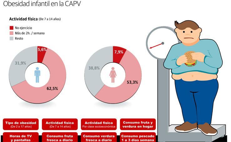 Las cifras de la obesidad infantil