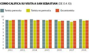 Las pernoctaciones en Donostia crecen gracias a los extranjeros