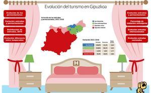 Gipuzkoa consigue reforzar su atractivo turístico fuera de los meses de verano