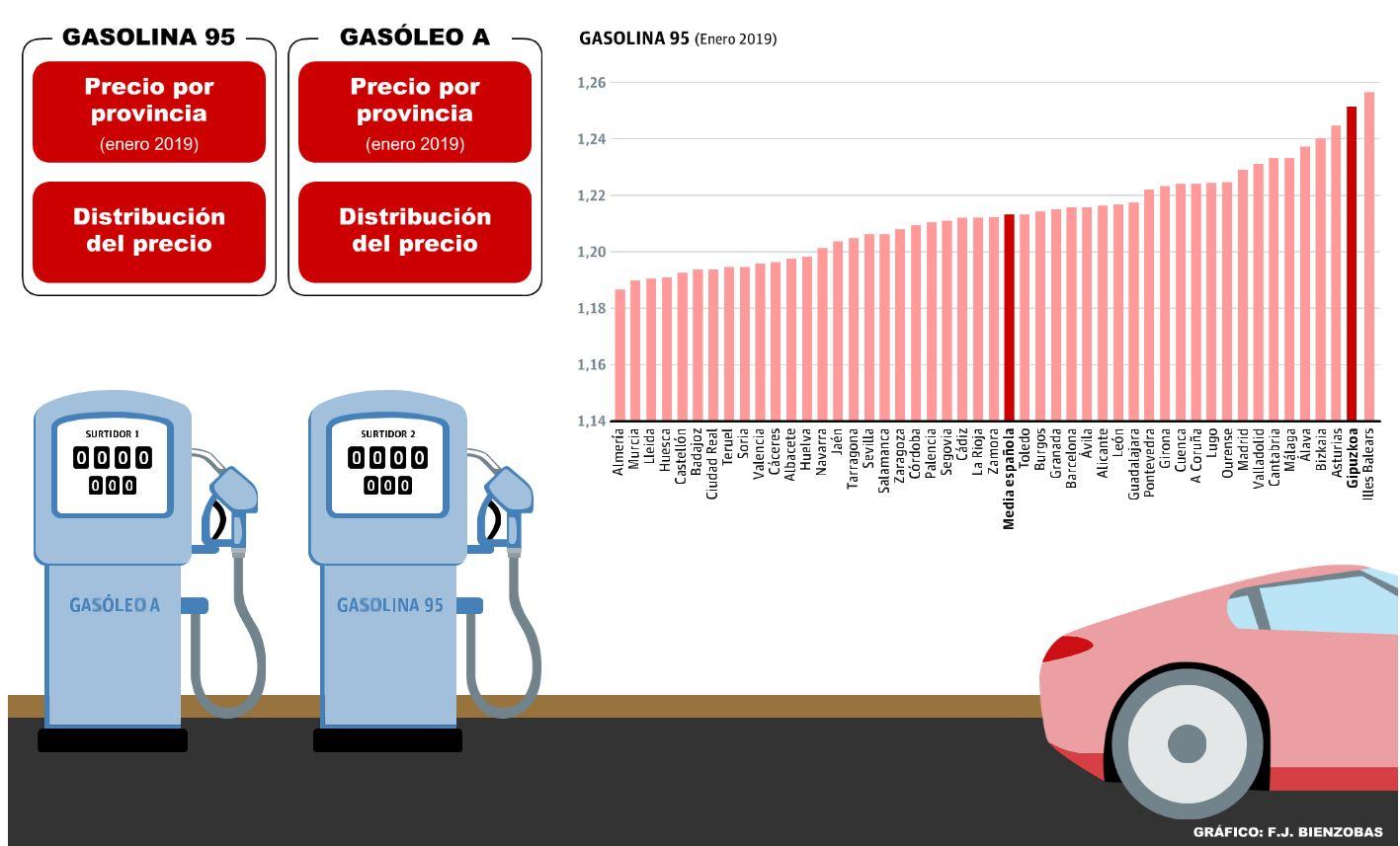 La subida fiscal a los carburantes consolida a Gipuzkoa con el precio más alto salvo Baleares