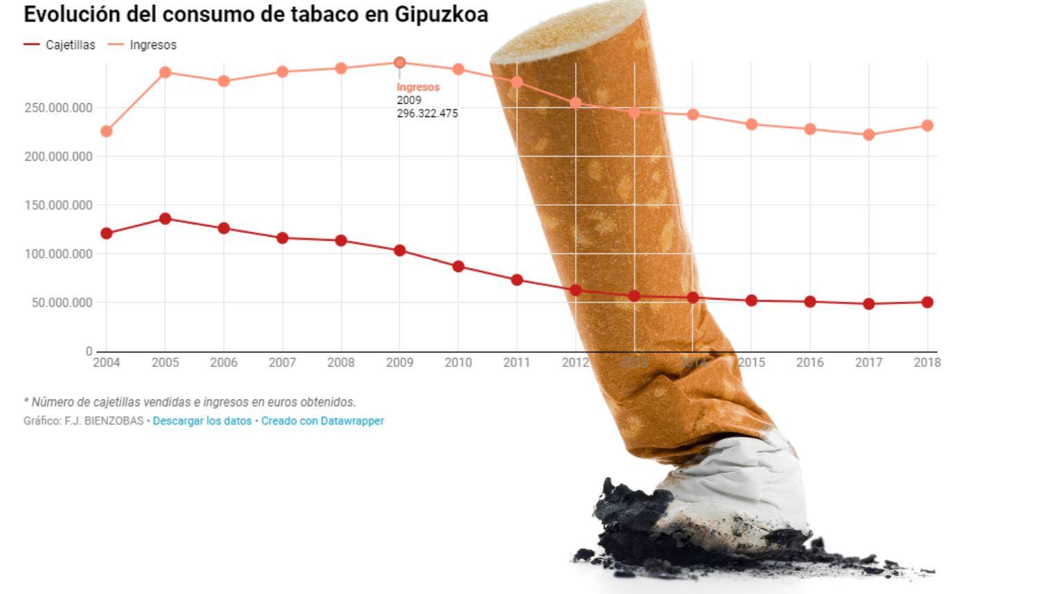 Repunta la venta de tabaco en Gipuzkoa