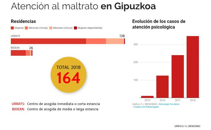 Gipuzkoa aumenta la cobertura para mujeres maltratadas con dos pisos en Donostialdea