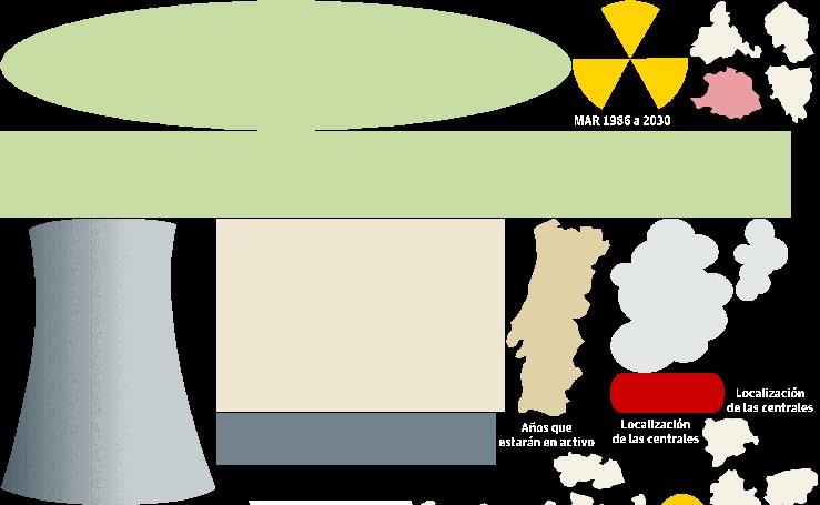 Centrales nucleares activas en España
