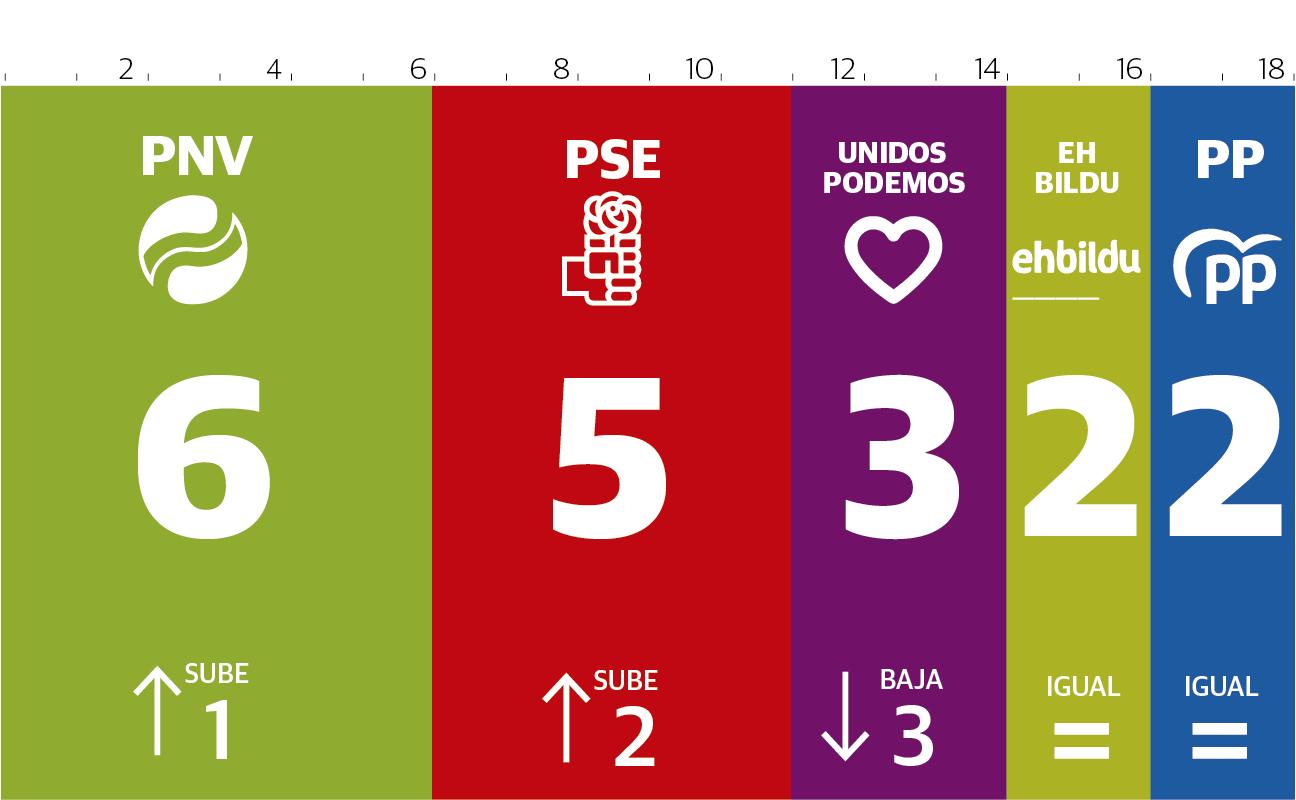 Estimación del reparto de los 18 diputados vascos