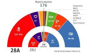 El PSOE, en manos de los nacionalistas