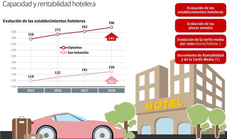Capacidad y rentabilidad hotelera en Gipuzkoa y Donostia