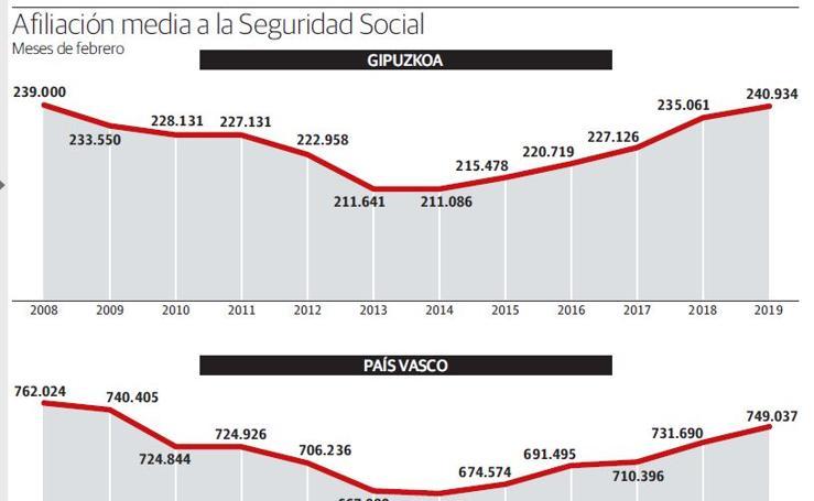 Afiliación media a la Seguridad Social