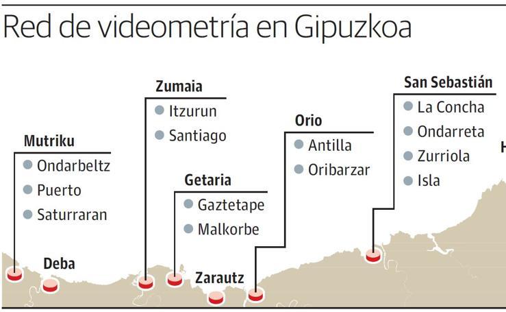 Gipuzkoa completa la red de vigilancia litoral contra el cambio climático
