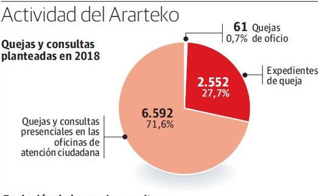 Presentación en Vitoria del informe anual del Ararteko. /DV