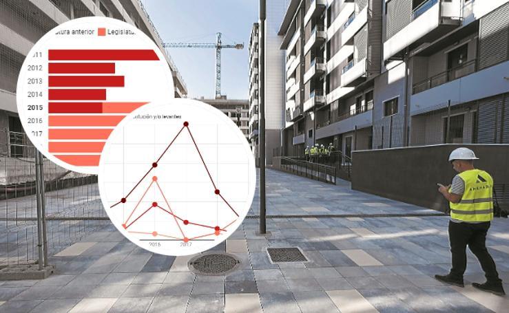Evolución del número de licencias de construcción concedidas en Donostia
