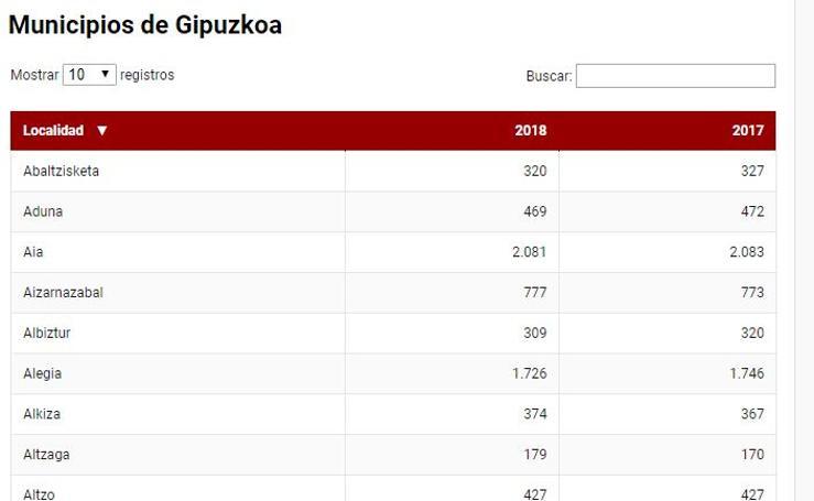 Consulta la población de todos los municipios de Gipuzkoa