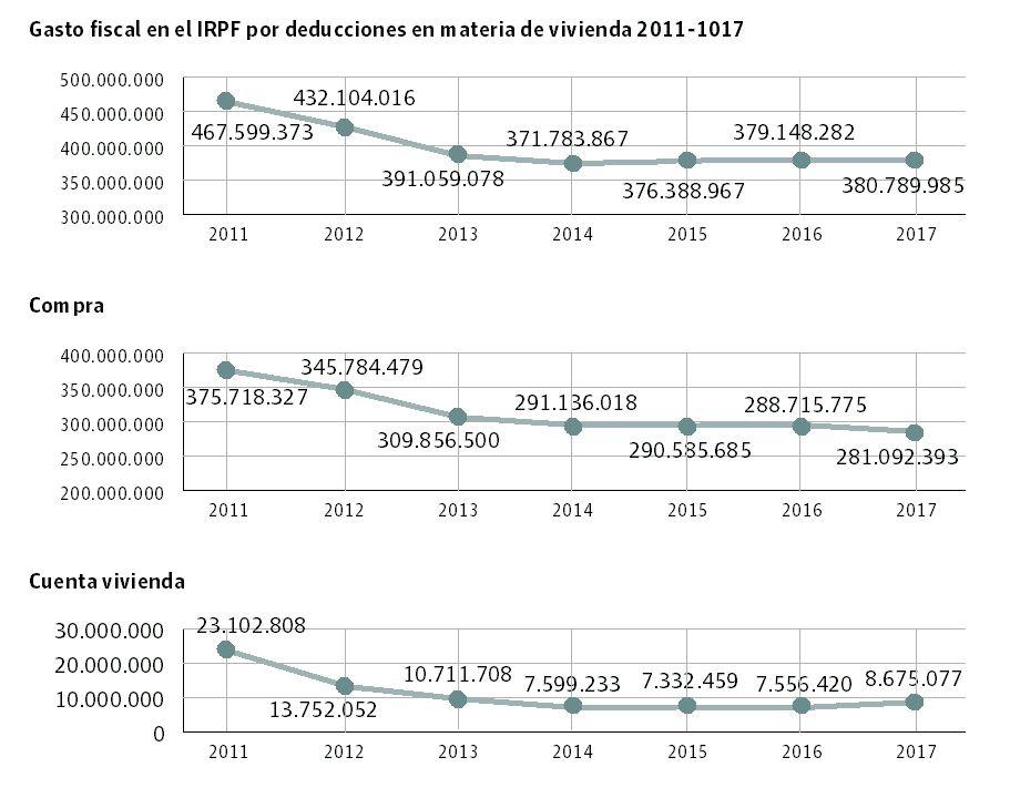 Evolución del gasto fiscal en Euskadi