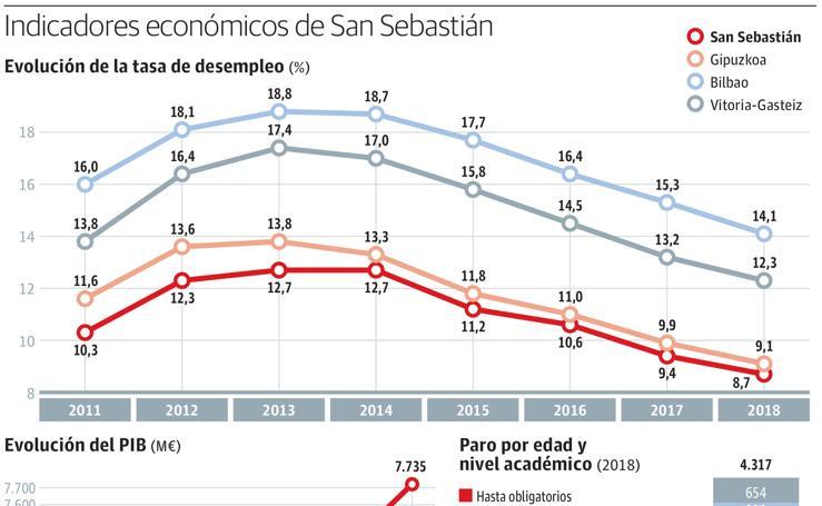 Indicadores económicos de San Sebastián