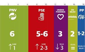 El PSE roza el empate con el PNV en Euskadi por el desplome de Podemos