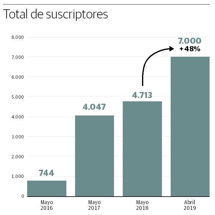 La web de El Diario Vasco suma 7.000 suscriptores de pago