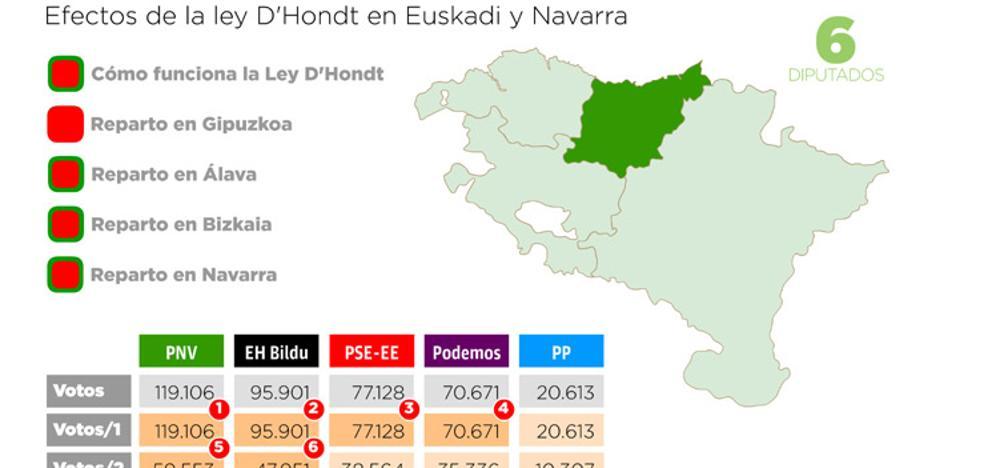 Elecciones generales en Gipuzkoa: El PNV se impone y EH Bildu recupera la segunda plaza