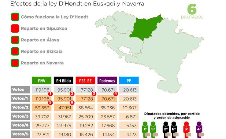 La ley de D'Hondt en Gipuzkoa y en Euskadi