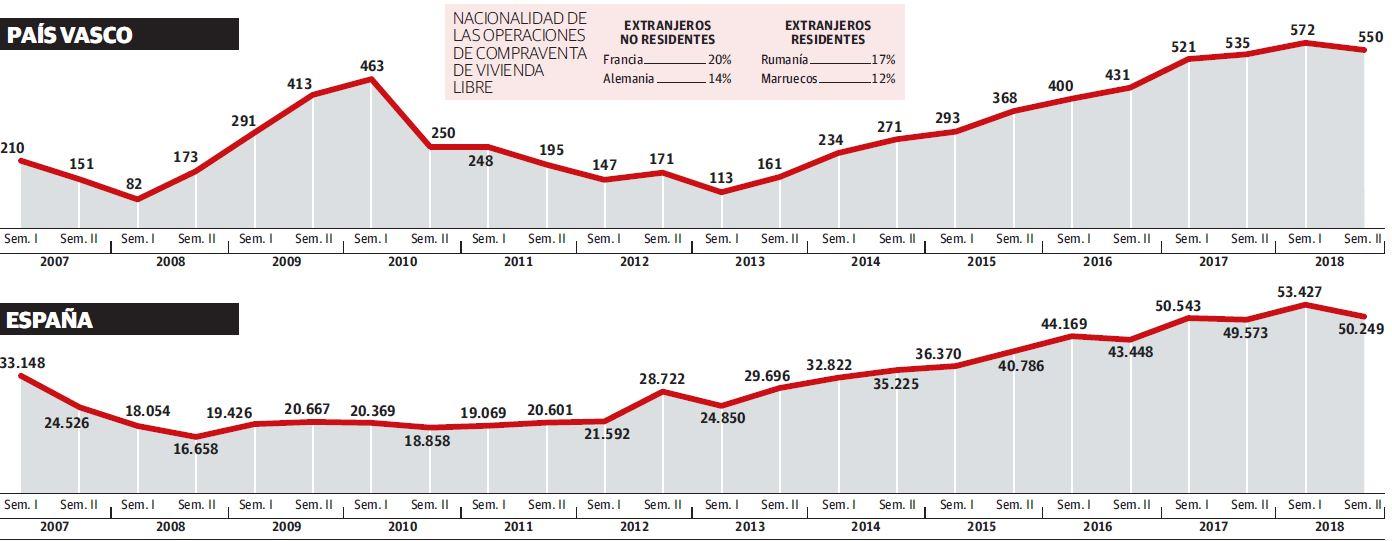 Compraventa de vivienda libre por parte de extranjeros (número de operaciones por semestre)