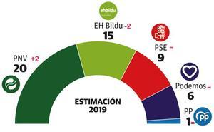 El PNV ensancha su victoria sobre EH Bildu, pero necesita seguir pactando para gobernar