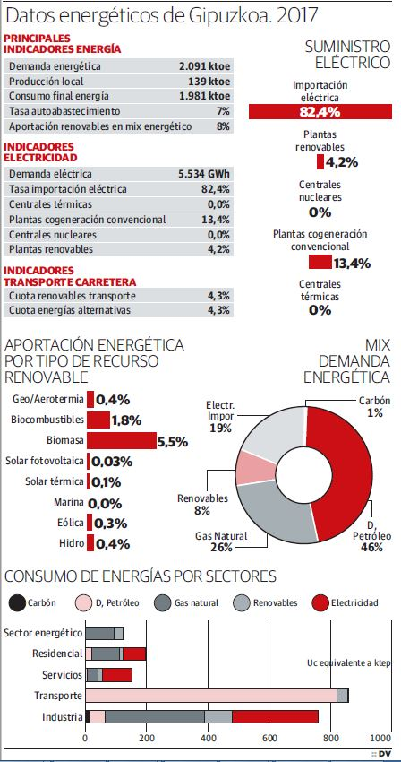 Gipuzkoa se suma al 'boom' de las renovables, que hoy solo aportan el 8% de la energía