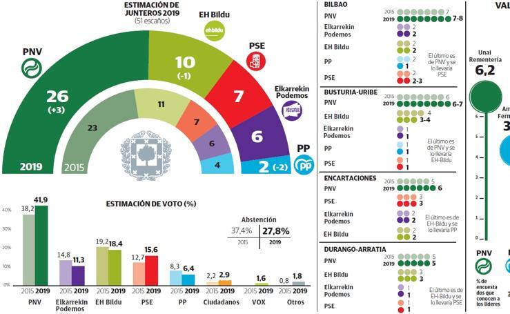 Encuesta de intención de voto en Bizkaia en las elecciones del 26-M