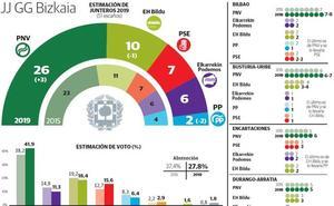 El PNV lograría mayoría absoluta en Bizkaia y podría prescindir del PSE