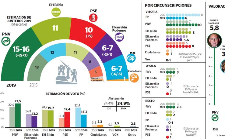 Encuesta de intención de voto en Álava en las elecciones del 26-M