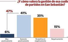 Casi la mitad de donostiarras aprueba la labor de PNV-PSE