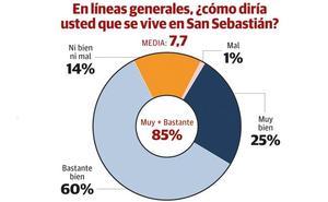 Un 85% de los donostiarras dice que se vive «bien» en San Sebastián