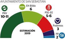 El PNV se afianza en Donostia y suma mayoría con el PSE, que cede la segunda plaza a EH Bildu