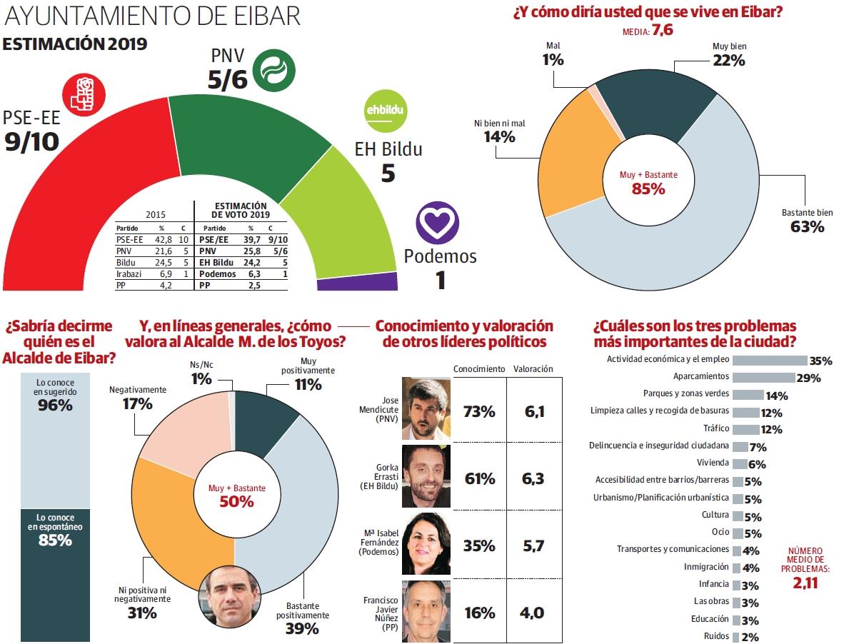 Encuesta 26-M: intención de voto para el ayuntamiento de Eibar