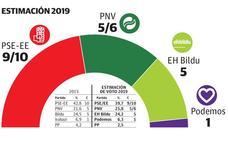 De los Toyos mantiene la mayoría del PSE en Eibar a distancia de sus rivales