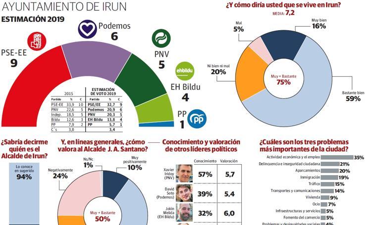 Encuesta 26-M: intención de voto para el ayuntamiento de Irun