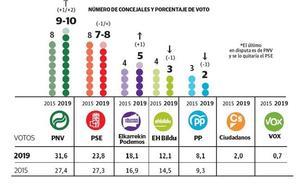 El PNV se afianza en Barakaldo frente al PSE y vuelve a vencer en Getxo