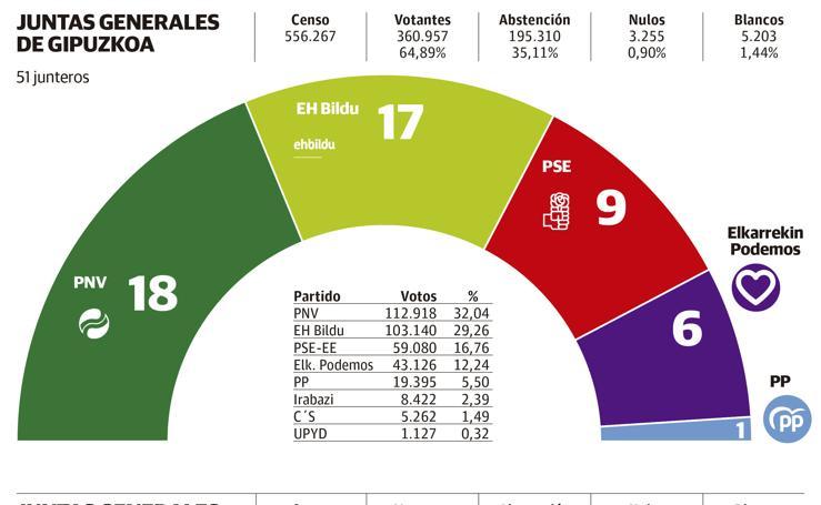 Reparto de escaños tras las elecciones forales y municipales de 2015
