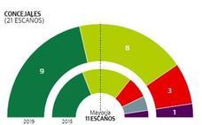 Elecciones municipales 2019 Arrasate: Las dos fuerzas mayoritarias suben en votos y ediles